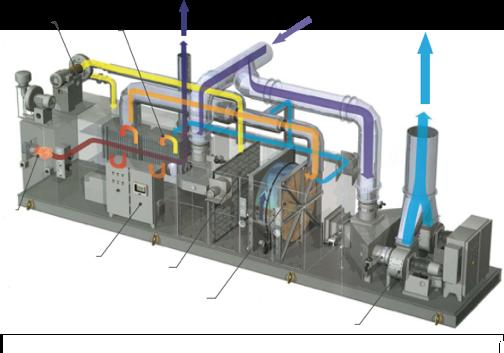沸石转轮+热氧化技术