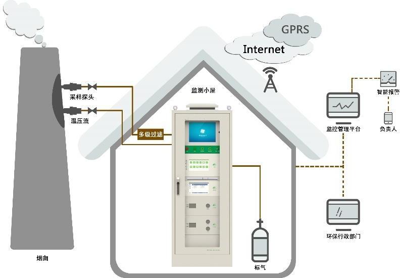 固定污染源VOC在线监测系统