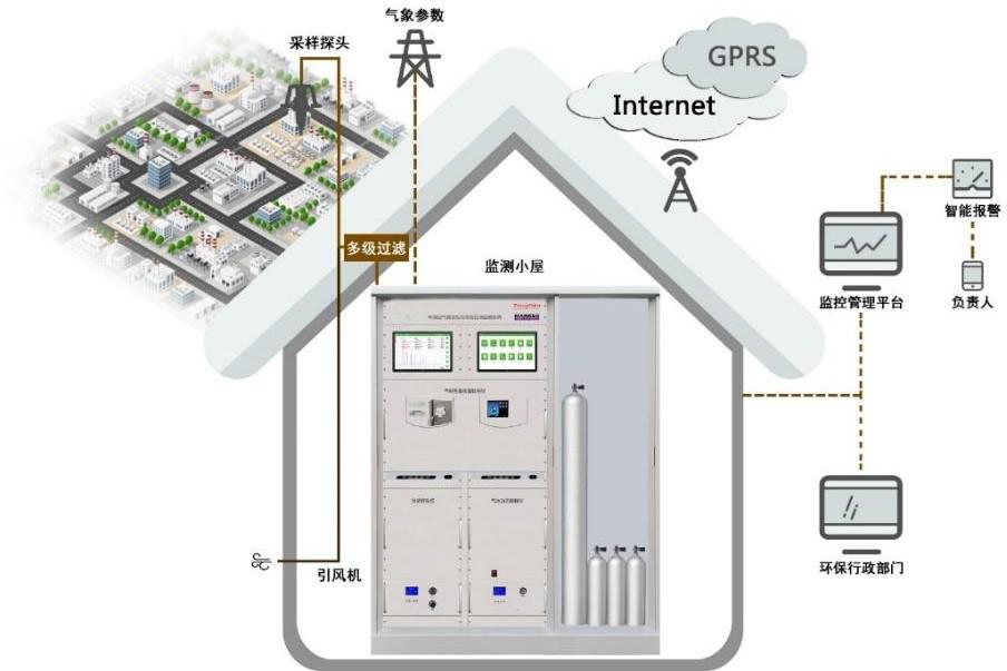 环境空气挥发性有机物(PAMS、TO14、TO15)自动监测系统