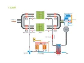 活性炭吸附浓缩+蓄热燃烧装置(RTO)